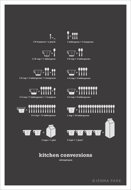 kitchen conversions, kitchen, poster, print, art, etsy